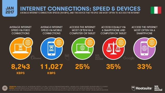 80 AVERAGE INTERNET SPEED VIA FIXED CONNECTIONS AVERAGE INTERNET SPEED VIA MOBILE CONNECTIONS ACCESS THE INTERNET MOST OFT...