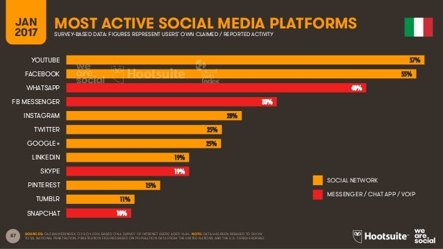 87 JAN 2017 MOST ACTIVE SOCIAL MEDIA PLATFORMSSURVEY-BASED DATA: FIGURES REPRESENT USERS' OWN CLAIMED / REPORTED ACTIVITY ...