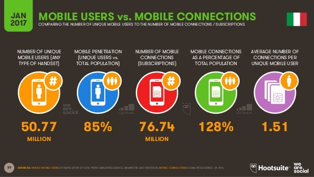 89 NUMBER OF UNIQUE MOBILE USERS (ANY TYPE OF HANDSET) MOBILE PENETRATION (UNIQUE USERS vs. TOTAL POPULATION) NUMBER OF MO...