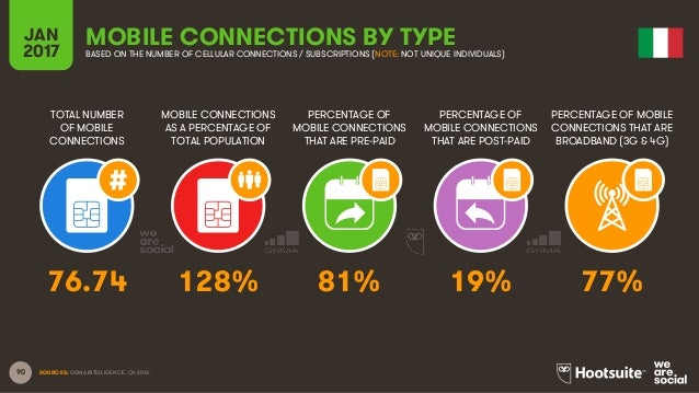 90 TOTAL NUMBER OF MOBILE CONNECTIONS MOBILE CONNECTIONS AS A PERCENTAGE OF TOTAL POPULATION PERCENTAGE OF MOBILE CONNECTI...