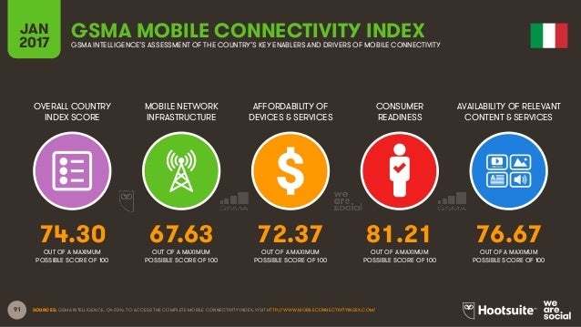 91 OVERALL COUNTRY INDEX SCORE MOBILE NETWORK INFRASTRUCTURE AFFORDABILITY OF DEVICES & SERVICES CONSUMER READINESS JAN 20...