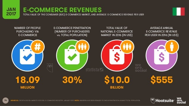 94 NUMBER OF PEOPLE PURCHASING VIA E-COMMERCE E-COMMERCE PENETRATION (NUMBER OF PURCHASERS vs. TOTAL POPULATION) TOTAL VAL...