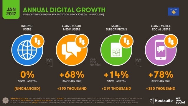 97 INTERNET USERS ACTIVE SOCIAL MEDIA USERS MOBILE SUBSCRIPTIONS ACTIVE MOBILE SOCIAL USERS SINCE JAN 2016 SINCE JAN 2016 ...