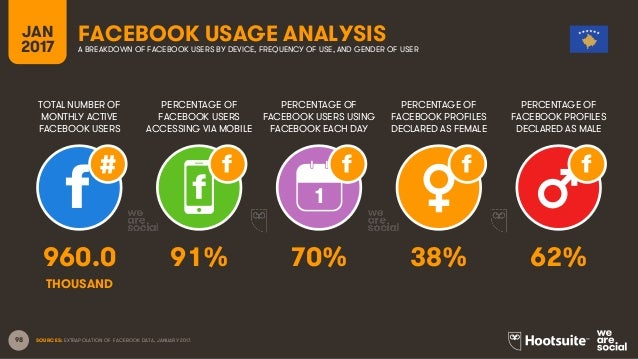 98 TOTAL NUMBER OF MONTHLY ACTIVE FACEBOOK USERS PERCENTAGE OF FACEBOOK USERS ACCESSING VIA MOBILE PERCENTAGE OF FACEBOOK ...