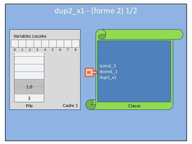 Cadre 1 Classe Variables Locales 0 1 2 3 4 5 6 7 8 Pile iconst_3 dconst_1 dup2_x1 PC dup2_x1 - (forme 2) 1/2 3 1.0