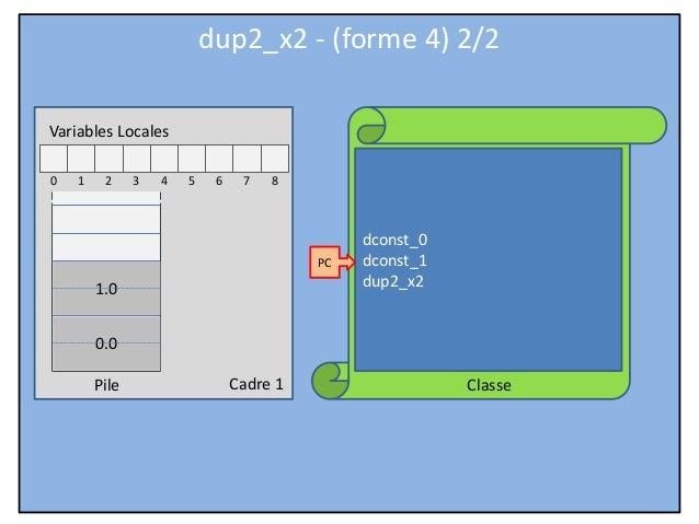 Cadre 1 Classe Variables Locales 0 1 2 3 4 5 6 7 8 Pile dconst_0 dconst_1 dup2_x2 PC dup2_x2 - (forme 4) 2/2 0.0 1.0