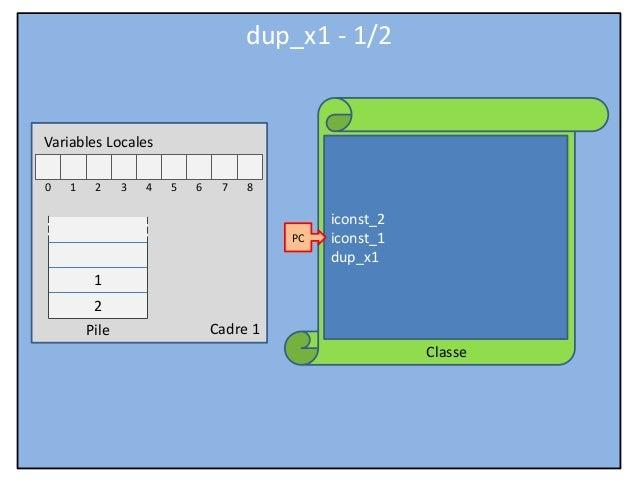 Cadre 1 Classe Variables Locales 0 1 2 3 4 5 6 7 8 Pile iconst_2 iconst_1 dup_x1 PC dup_x1 - 1/2 2 1
