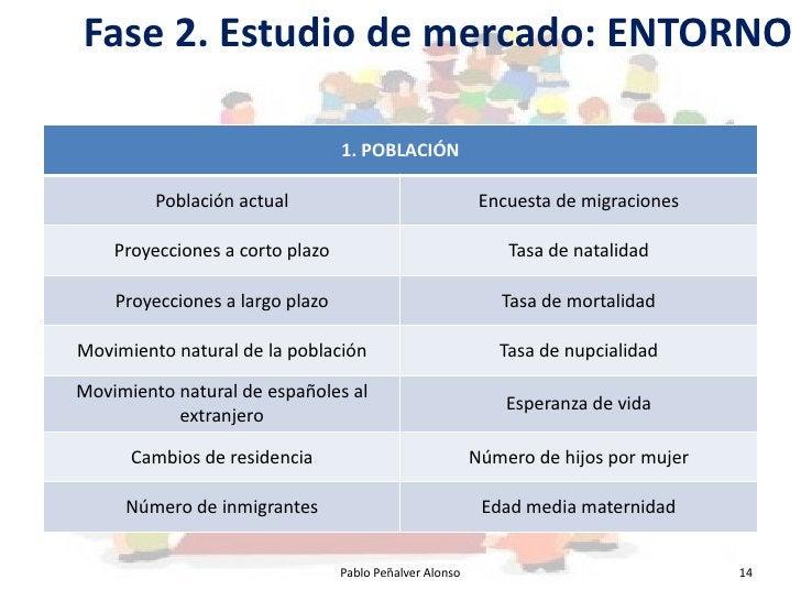 Fase 2. Estudio de mercado: ENTORNO                                   1. POBLACIÓN           Población actual             ...