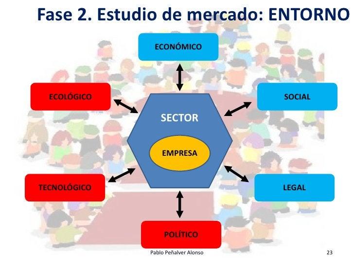 Fase 2. Estudio de mercado: ENTORNO                ECONÓMICO       ECOLÓGICO                           SOCIAL             ...