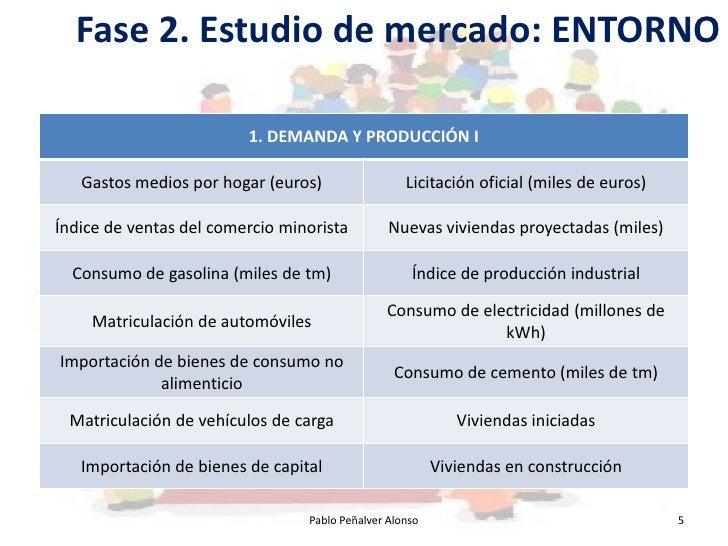 Fase 2. Estudio de mercado: ENTORNO                           1. DEMANDA Y PRODUCCIÓN I     Gastos medios por hogar (euros...