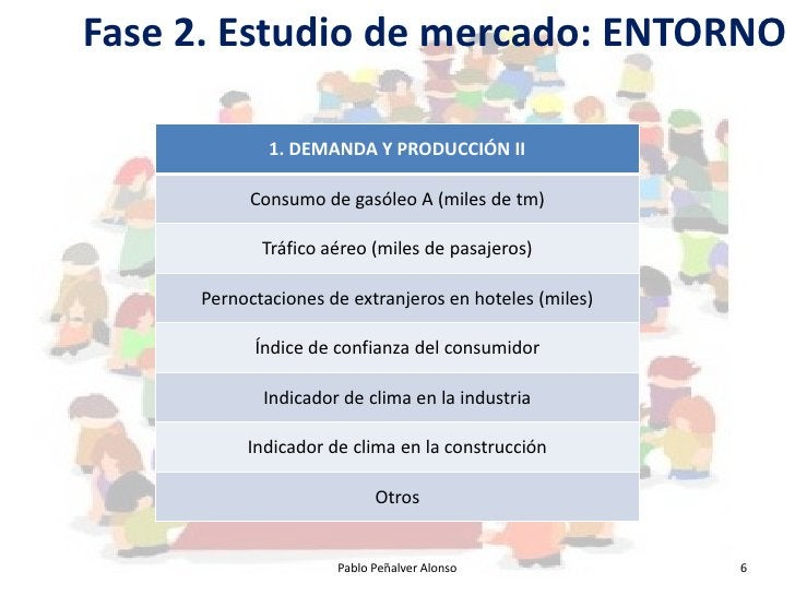 Fase 2. Estudio de mercado: ENTORNO               1. DEMANDA Y PRODUCCIÓN II            Consumo de gasóleo A (miles de tm)...