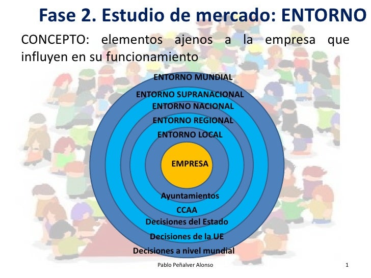 Fase 2. Estudio de mercado: ENTORNO CONCEPTO: elementos ajenos a la empresa que influyen en su funcionamiento             ...