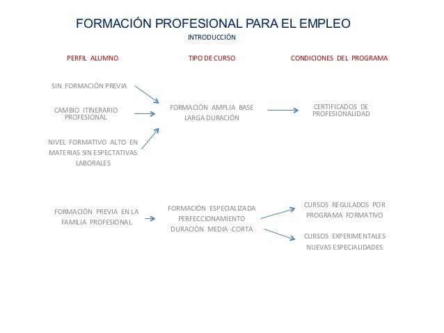 Formaci n profesional para el empleo junta de andalucia for Oficina virtual fpe