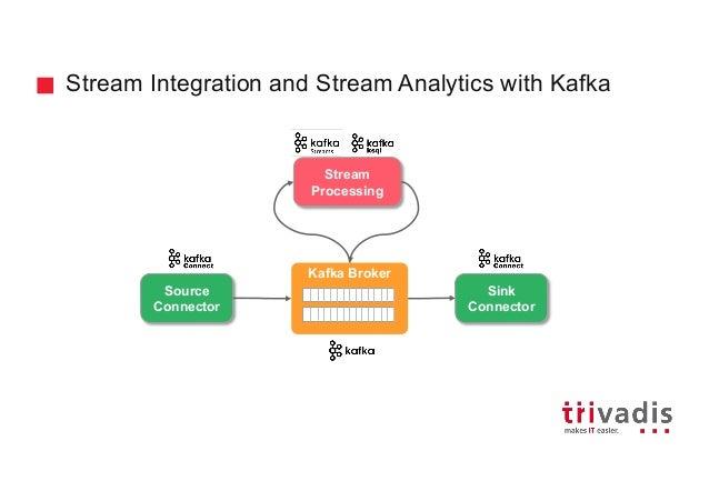 Ingesting and Processing IoT Data Using MQTT, Kafka Connect and Kafka…