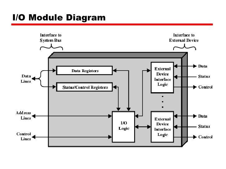 07 input output rh slideshare net block diagram of compound microscope block diagram of 8086