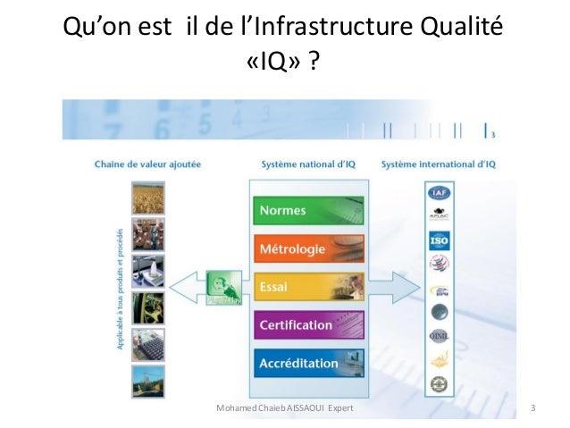 Communication  : Renforcement des capacités institutionnelles ;  Accompagnement des entreprises en matière de normalisation et de certification.  Mr Mohamed Chaîb Aissaoui,  Expert International en normalisation  Slide 3
