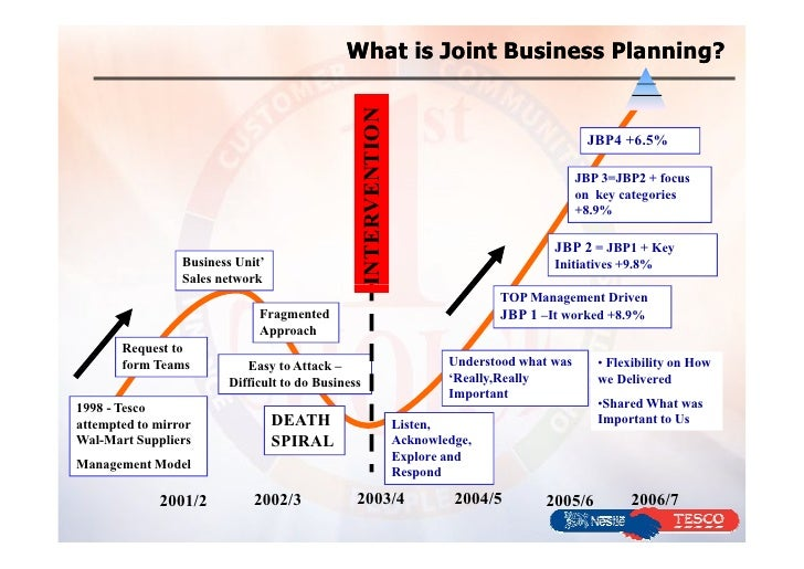 Joint application design