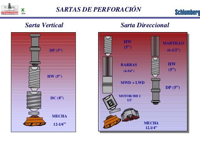 "SARTAS DE PERFORACIÓN  Sarta Vertical Sarta Direccional  DP (5"")  HW (5"")  DC (8"")  HW  (5"")  BARRAS  (6-3/4"")  MECHA  12-..."