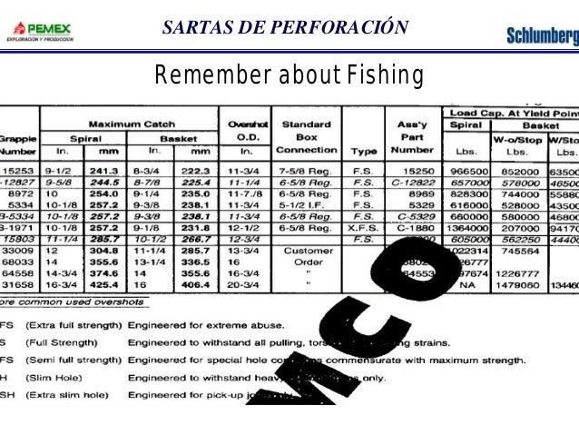 SARTAS DE PERFORACIÓN  Remember about Fishing