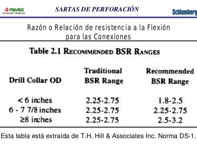 SARTAS DE PERFORACIÓN  Razón o Relación de resistencia a la Flexión  para las Conexiones  Esta tabla está extraída de T.H....