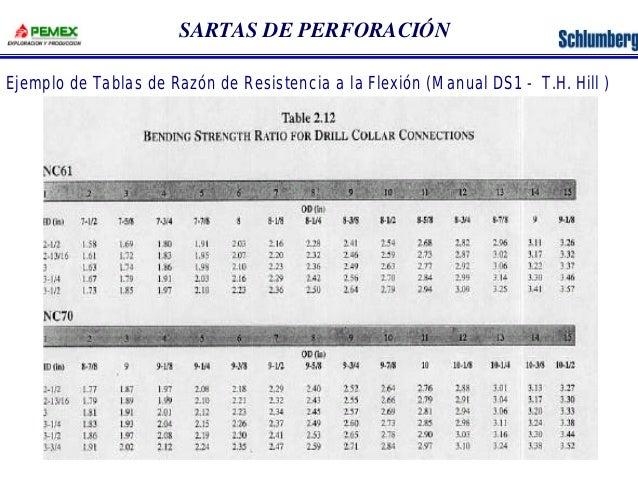 SARTAS DE PERFORACIÓN  Ejemplo de Tablas de Razón de Resistencia a la Flexión (Manual DS1 - T.H. Hill )