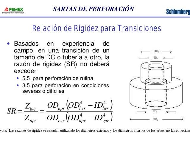 SARTAS DE PERFORACIÓN  Relación de Rigidez para Transiciones  · Basados en experiencia de  campo, en una transición de un ...
