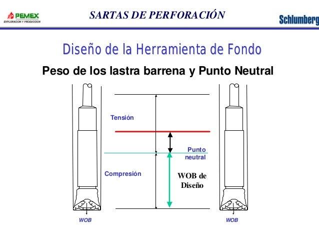 SARTAS DE PERFORACIÓN  Diseño de la Herramienta de Fondo  Peso de los lastra barrena y Punto Neutral  Tensión  Compresión ...