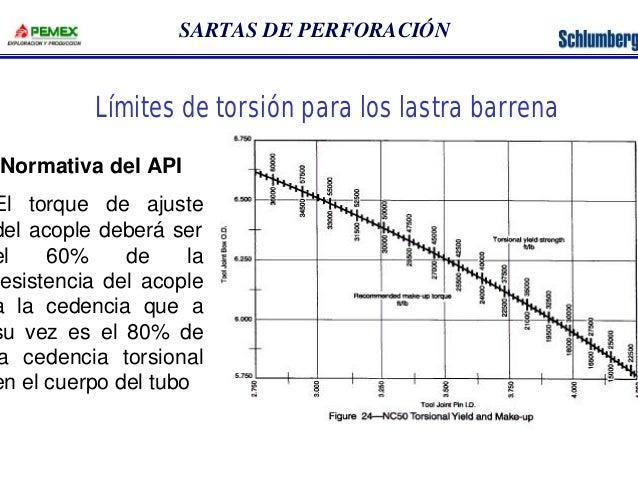 SARTAS DE PERFORACIÓN  Límites de torsión para los lastra barrena  •Normativa del API  El torque de ajuste  del acople deb...