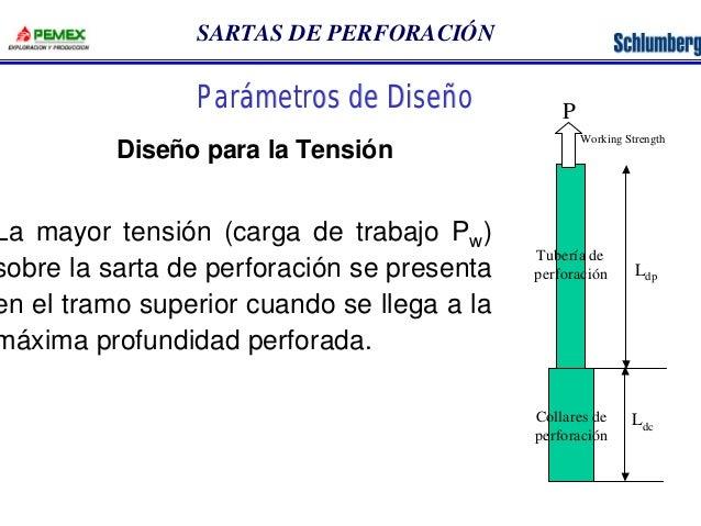SARTAS DE PERFORACIÓN  La mayor tensión (carga de trabajo Pw)  sobre la sarta de perforación se presenta  en el tramo supe...