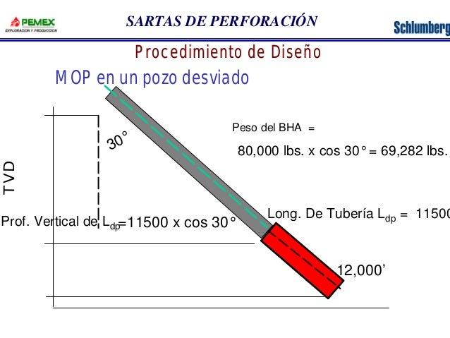 SARTAS DE PERFORACIÓN  Procedimiento de Diseño  MOP en un pozo desviado  30°  TVD  80,000 lbs. x cos 30° = 69,282 lbs.  Lo...