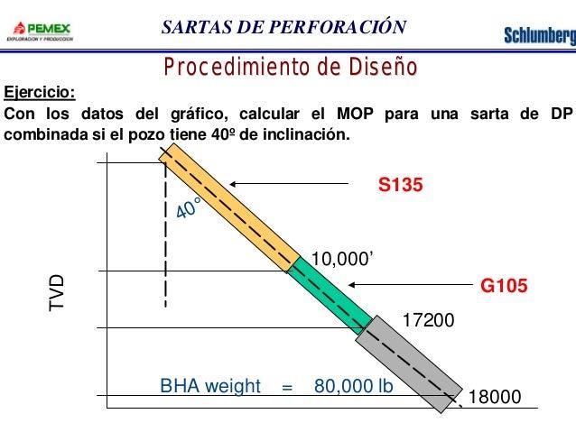 SARTAS DE PERFORACIÓN  Procedimiento de Diseño  Ejercicio:  Con los datos del gráfico, calcular el MOP para una sarta de D...