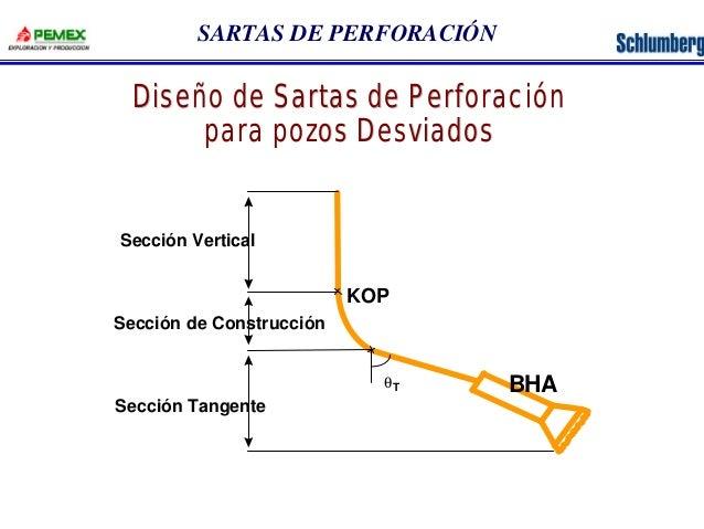 SARTAS DE PERFORACIÓN  Diseño de Sartas de Perforación  para pozos Desviados  KOP  qT BHA  Sección Vertical  Sección de Co...