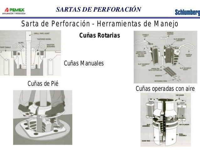 SARTAS DE PERFORACIÓN  Sarta de Perforación - Herramientas de Manejo  Cuñas Rotarias  Cuñas Manuales  Cuñas de Pié  Cuñas ...