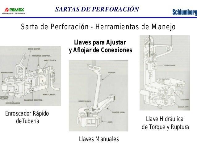 SARTAS DE PERFORACIÓN  Sarta de Perforación - Herramientas de Manejo  Llaves para Ajustar  y Aflojar de Conexiones  Enrosc...
