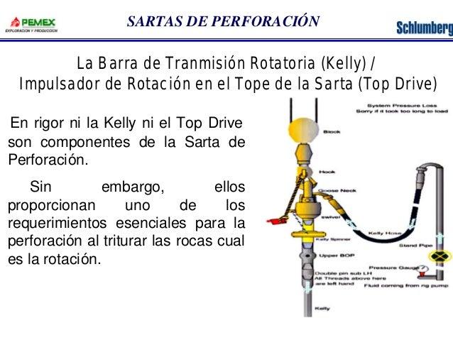 SARTAS DE PERFORACIÓN  La Barra de Tranmisión Rotatoria (Kelly) /  Impulsador de Rotación en el Tope de la Sarta (Top Driv...