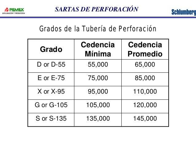 SARTAS DE PERFORACIÓN  Grados de la Tubería de Perforación  Cedencia  Promedio  Cedencia  Grado Mínima  D or D-55 55,000 6...
