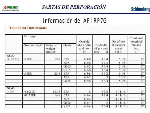 SARTAS DE PERFORACIÓN  Información del API RP7G