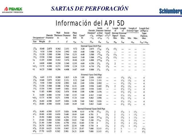 SARTAS DE PERFORACIÓN  Información del API 5D