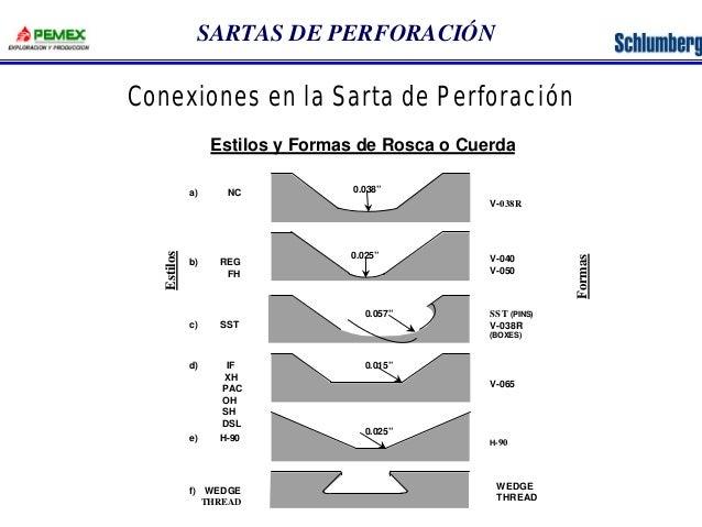 """SARTAS DE PERFORACIÓN  Conexiones en la Sarta de Perforación  Estilos y Formas de Rosca o Cuerda  0.038""""  0.025""""  0.057""""  ..."""
