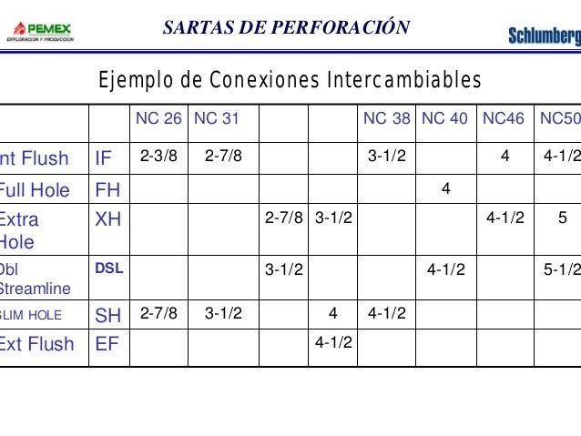 SARTAS DE PERFORACIÓN  Ejemplo de Conexiones Intercambiables  Int Flush  Full Hole  Extra  Hole  Dbl  Streamline  SLIM HOL...