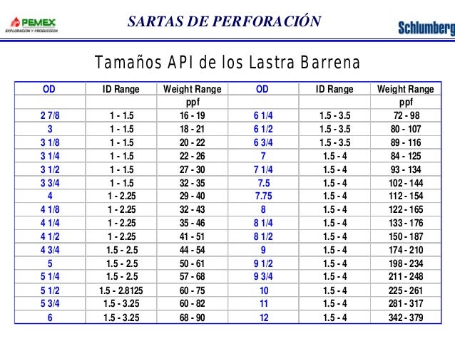 SARTAS DE PERFORACIÓN  Tamaños API de los Lastra Barrena  OD ID Range Weight Range OD ID Range Weight Range  ppf ppf  2 7/...