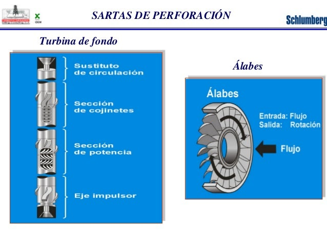 SARTAS DE PERFORACIÓN  Turbina de fondo  Álabes