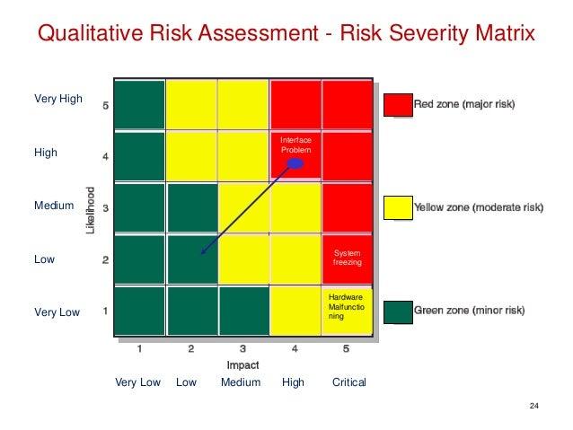 07 Managing Risk