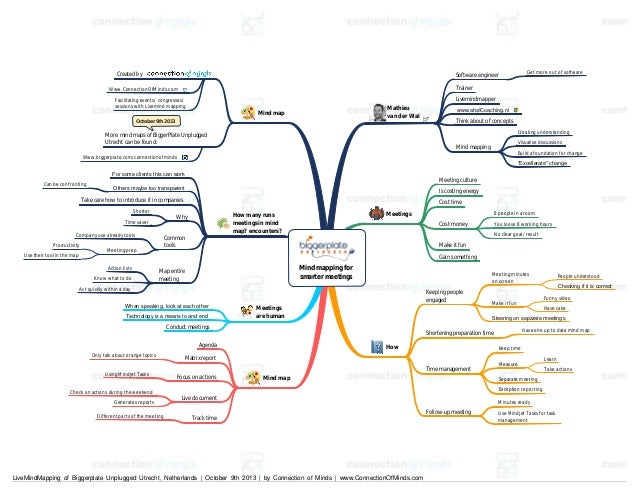 Bpun 07 Mind Mapping For Smarter Meetings