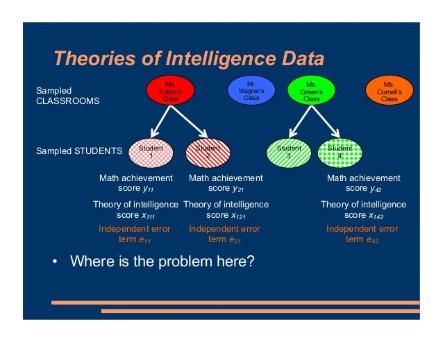 Theories of Intelligence Data Student 1 Student 2 Student 3 Student 4 Sampled STUDENTS Mr. Wagner's Class Ms. Fulton's Cla...