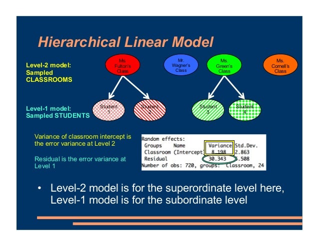 Hierarchical Linear Model Student 1 Student 2 Student 3 Student 4 Level-1 model: Sampled STUDENTS Mr. Wagner's Class Ms. F...