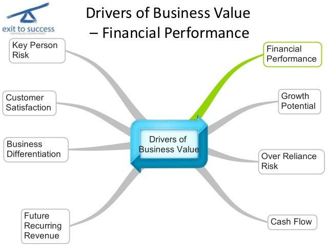 Maximise Thru Business Exit Planning