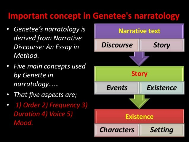 narrative discourse an essay on method The modes of discourse—exposition this resource begins with a general description of essay writing and moves to a discussion of common essay narrative.