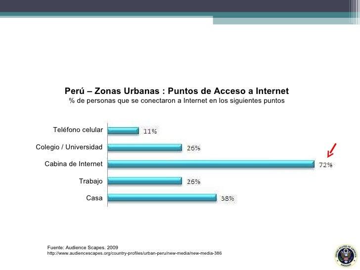 Teléfono celular Colegio / Universidad Cabina de Internet Trabajo Casa Perú – Zonas Urbanas : Puntos de Acceso a Internet ...