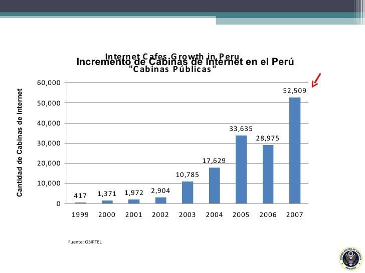 Fuente: OSIPTEL Incremento de Cabinas de Internet en el Perú Cantidad de Cabinas de Internet